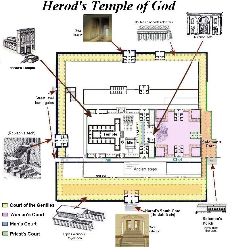 Solomons Temple Diagram.Diagram Of Herod S Temple Courts