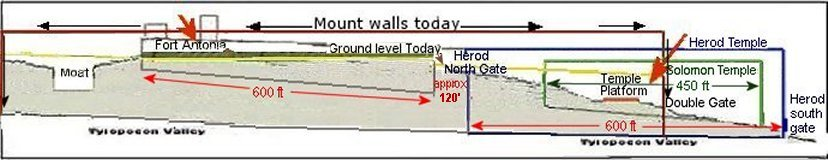 Temple Mount bedrock diagram