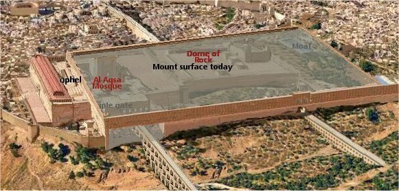 diagram of the Temple Mount in Jerusalem