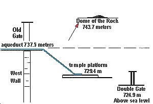 water levels Temple Mount